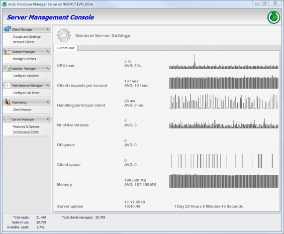 Shows the current load of the Auto Shutdown Manager Server
